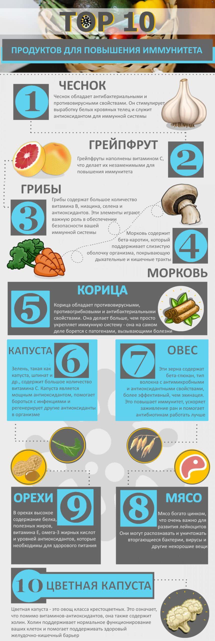 Топ 10 продуктов для повышения иммунитета